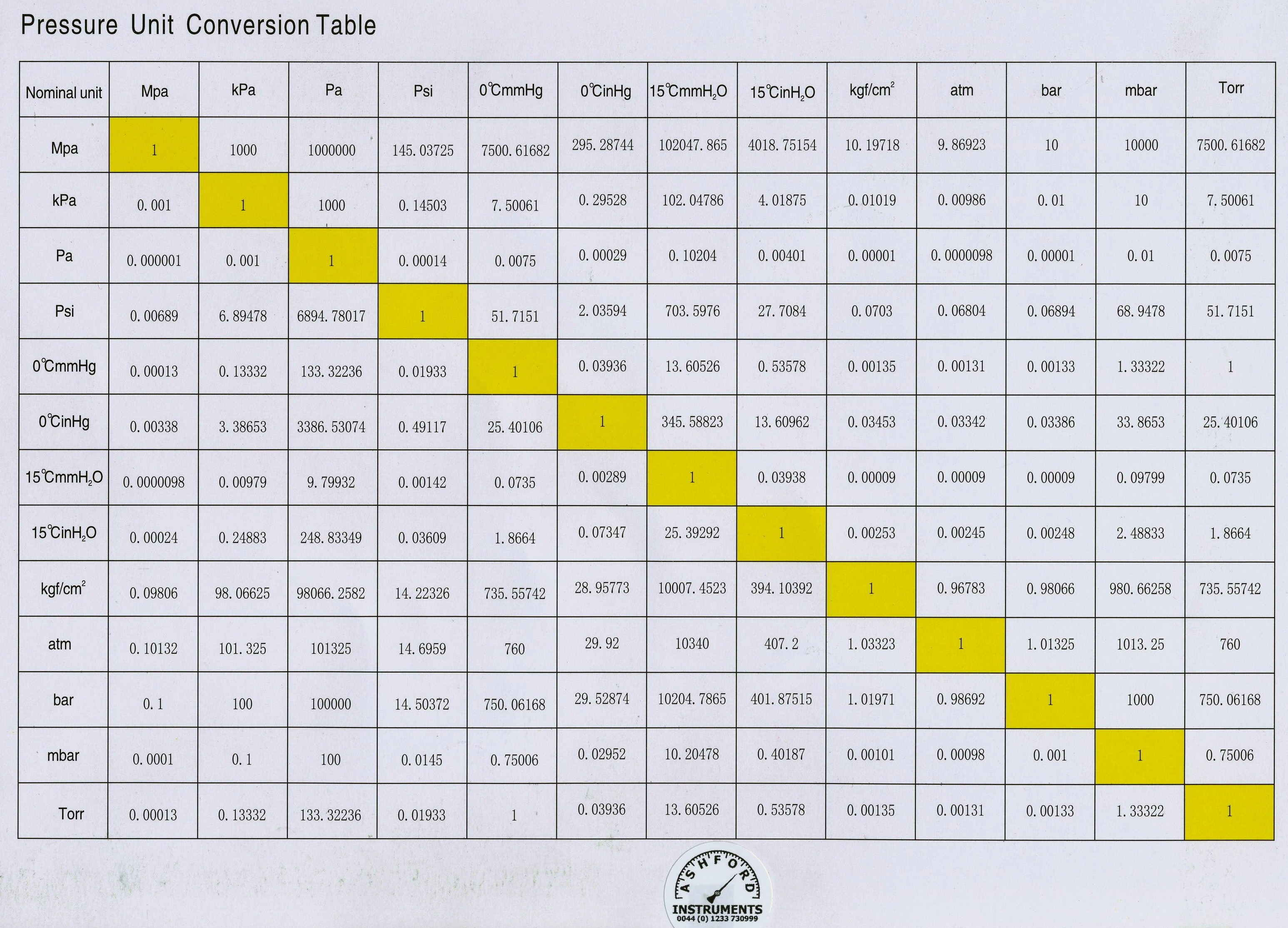 Specialist instrumentation and valve suppliers pressure conversion chart nvjuhfo Gallery