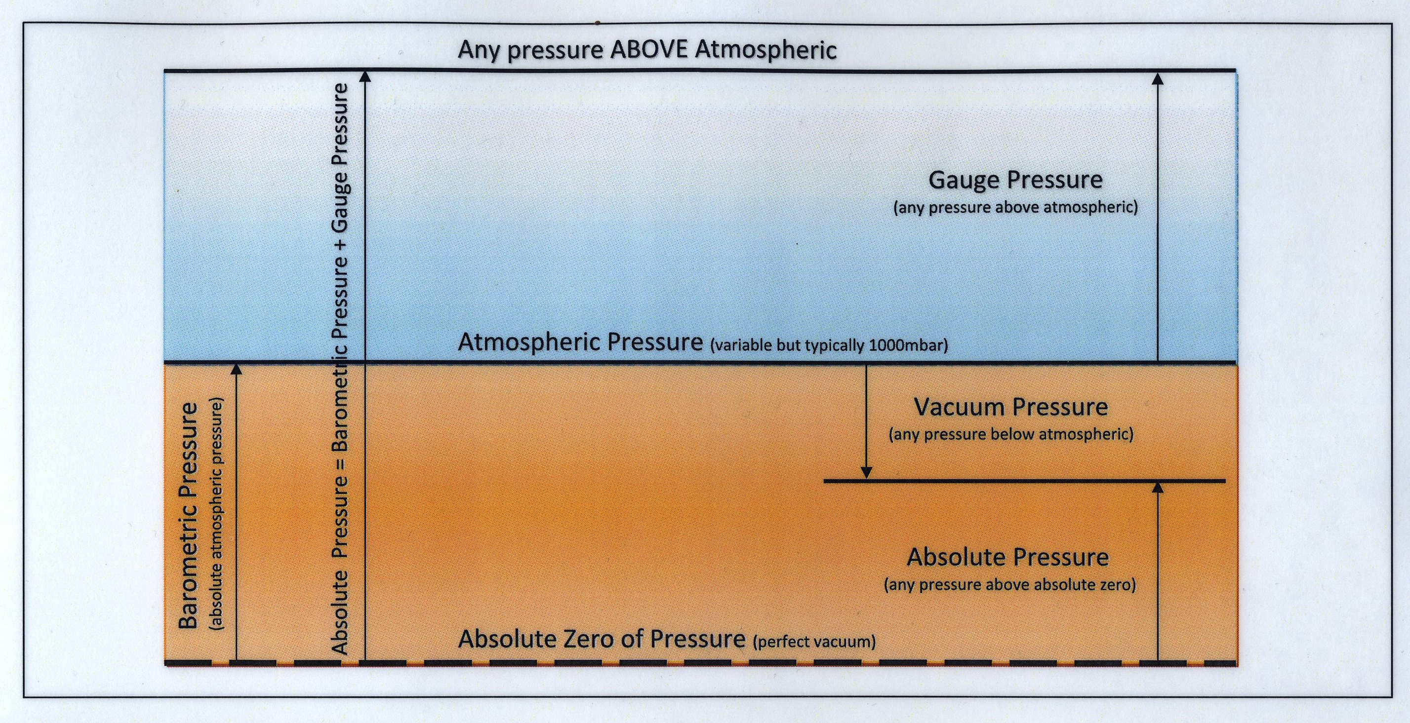 Uk manufactured valves from ashford valves and manifolds division absolute pressure explained geenschuldenfo Choice Image